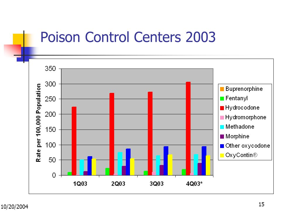 10/20/2004 15 Poison Control Centers 2003 *4 th quarter incomplete [includes RMPDC, NNEP (Northern New England PC), Blue Ridge, Kentucky, Miami, CA, and partial data from the VA poison center] *