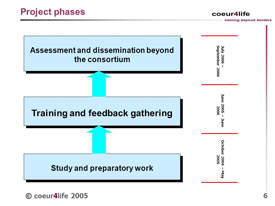 © coeur4life 20056 Project phases Study and preparatory work Training and feedback gathering Assessment and dissemination beyond the consortium July 2006 –September 2006 June 2005 – June 2006 October 2004 – May 2005