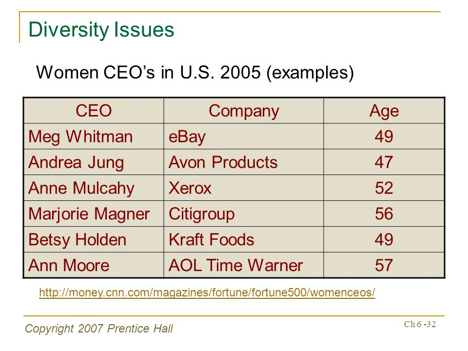 Copyright 2007 Prentice Hall Ch 6 -32 Diversity Issues CEOCompanyAge Meg WhitmaneBay49 Andrea JungAvon Products47 Anne MulcahyXerox52 Marjorie MagnerCitigroup56 Betsy HoldenKraft Foods49 Ann MooreAOL Time Warner57 Women CEOs in U.S.