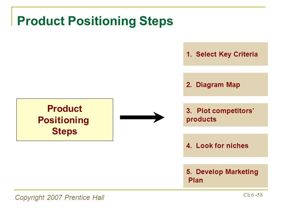 Copyright 2007 Prentice Hall Ch 6 -58 Product Positioning Steps Product Positioning Steps 2. Diagram Map 1. Select Key Criteria 3.Plot competitors pro