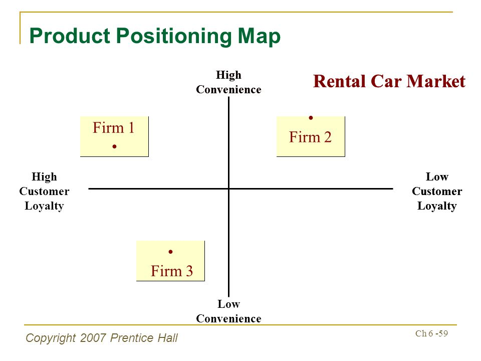 Copyright 2007 Prentice Hall Ch 6 -59 Product Positioning Map Low Convenience High Customer Loyalty Low Customer Loyalty High Convenience Firm 1 Firm 2 Firm 3 Rental Car Market Low Customer Loyalty High Convenience Firm 1 Firm 2 Firm 3 Rental Car Market