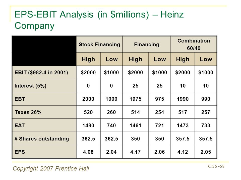 Copyright 2007 Prentice Hall Ch 6 -68 EPS-EBIT Analysis (in $millions) – Heinz Company Stock FinancingFinancing Combination 60/40 HighLowHighLowHighLow EBIT ($982.4 in 2001)$2000$1000$2000$1000$2000$1000 Interest (5%)0025 10 EBT2000100019759751990990 Taxes 26%520260514254517257 EAT148074014617211473733 # Shares outstanding362.5 350 357.5 EPS4.082.044.172.064.122.05