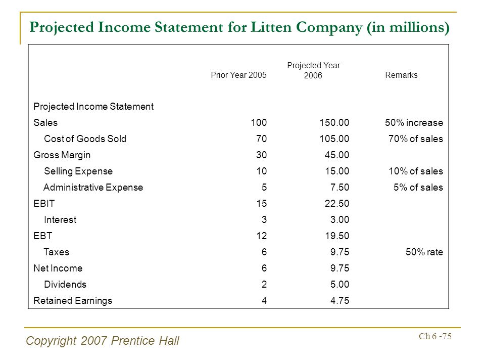 Copyright 2007 Prentice Hall Ch 6 -75 Projected Income Statement for Litten Company (in millions) Prior Year 2005 Projected Year 2006Remarks Projected Income Statement Sales100150.0050% increase Cost of Goods Sold70105.0070% of sales Gross Margin3045.00 Selling Expense1015.0010% of sales Administrative Expense57.505% of sales EBIT1522.50 Interest33.00 EBT1219.50 Taxes69.7550% rate Net Income69.75 Dividends25.00 Retained Earnings44.75