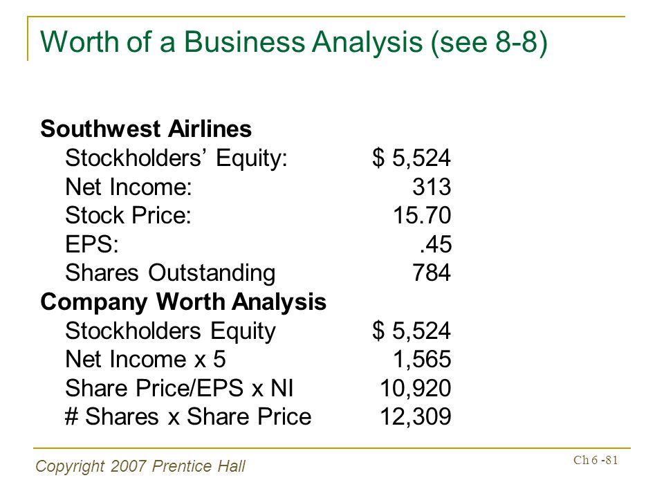 Copyright 2007 Prentice Hall Ch 6 -81 Worth of a Business Analysis (see 8-8) Southwest Airlines Stockholders Equity:$ 5,524 Net Income: 313 Stock Pric
