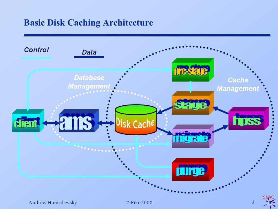 Andrew Hanushevsky7-Feb-2000 3 Basic Disk Caching Architecture Control Data Database Management Cache Management