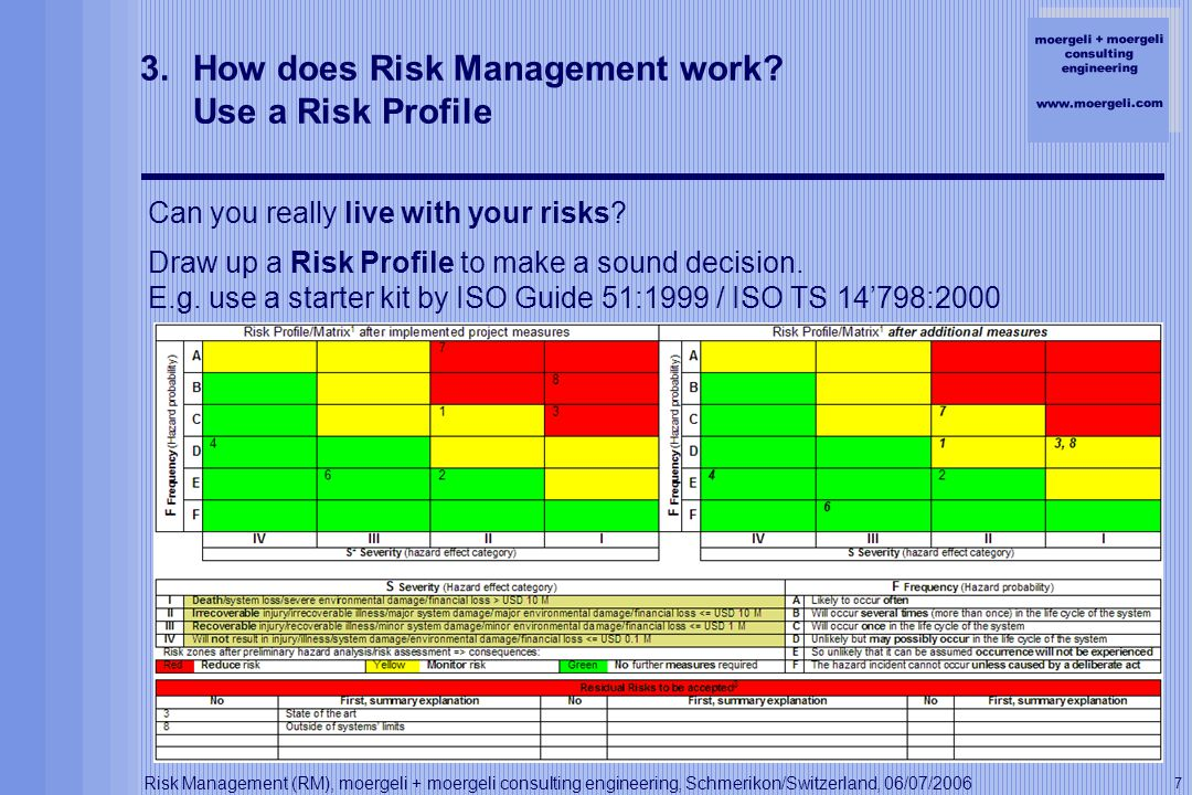 moergeli + moergeli consulting engineering www.moergeli.com Risk Management (RM), moergeli + moergeli consulting engineering, Schmerikon/Switzerland, 06/07/2006 7 3.How does Risk Management work.