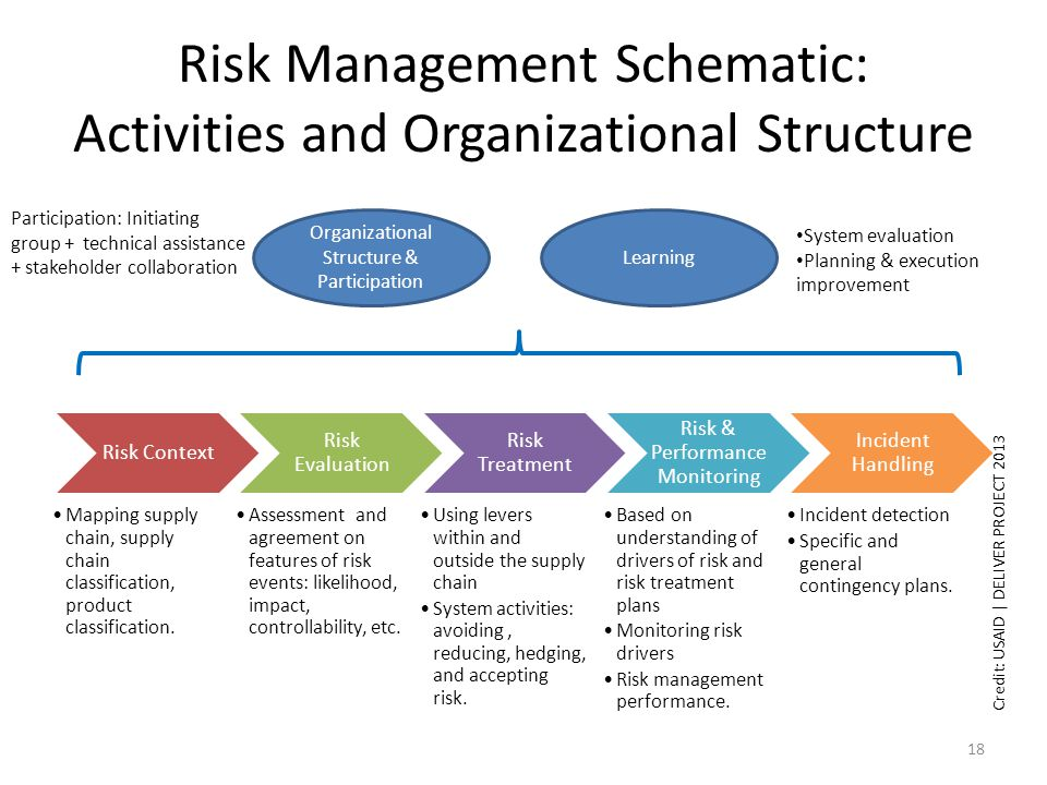 Risk Management Schematic: Activities and Organizational Structure Risk Context Mapping supply chain, supply chain classification, product classification.