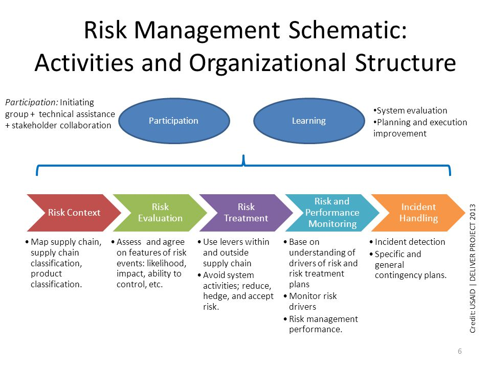 Risk Management Schematic: Activities and Organizational Structure Risk Context Map supply chain, supply chain classification, product classification.