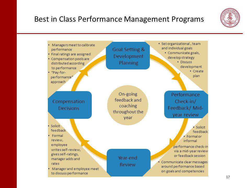 Best in Class Performance Management Programs 17 Goal Setting & Development Planning Year-end Review Compensation Decisions Performance Check-in/ Feed