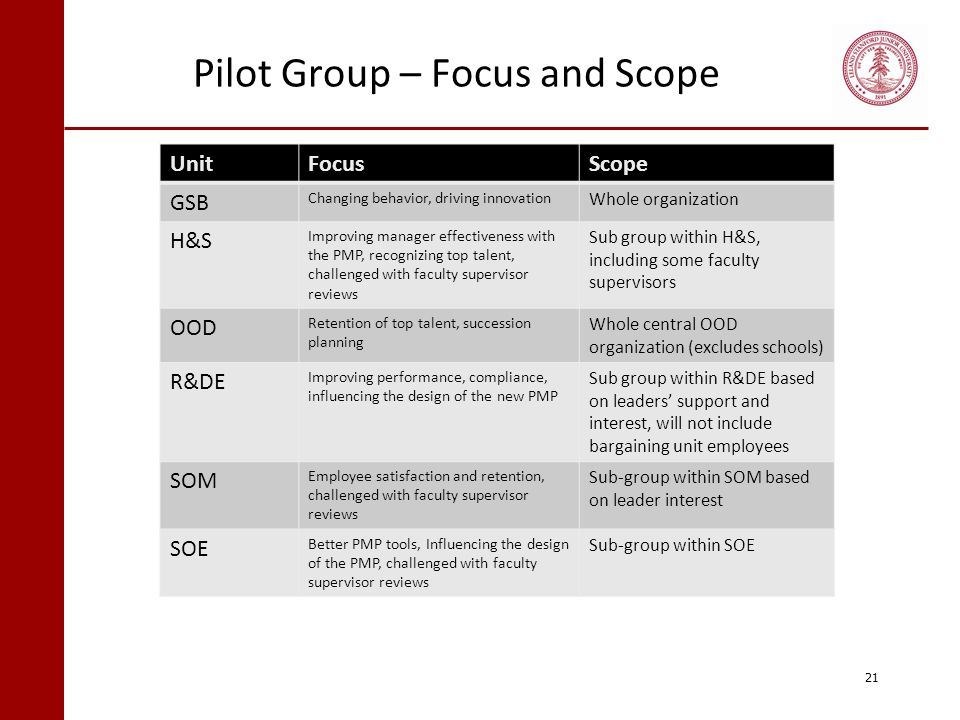 Pilot Group – Focus and Scope 21 UnitFocusScope GSB Changing behavior, driving innovation Whole organization H&S Improving manager effectiveness with