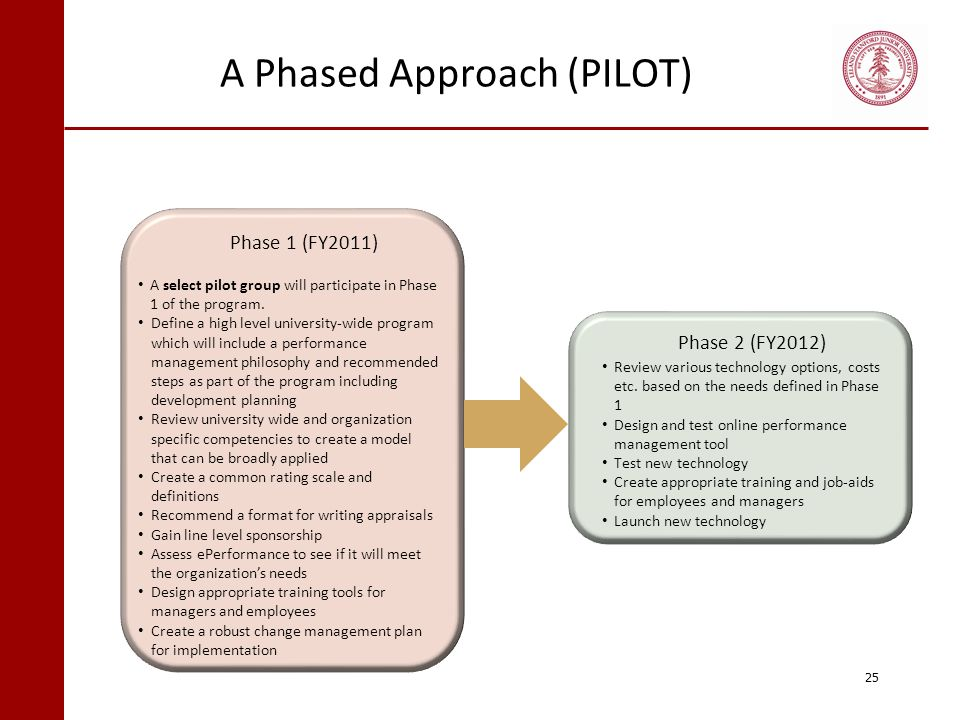 A Phased Approach (PILOT) 25 Program Design & Implementation Phase 1 (Year 2011) A select pilot group will participate in Phase 1 of the program. Defi