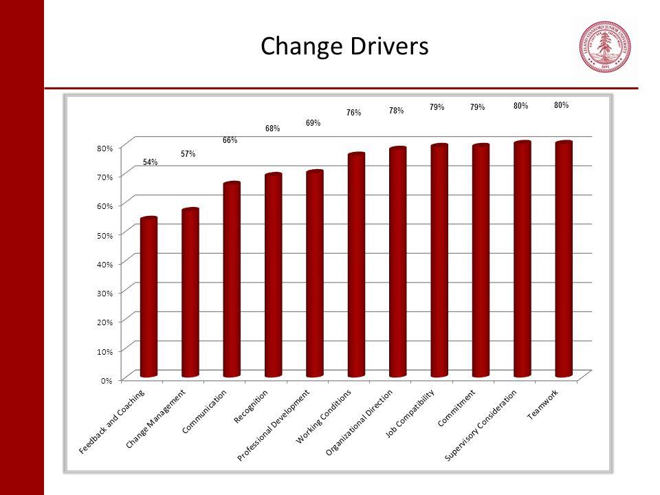 Change Drivers 54% 57% 66% 68% 69% 76% 78% 79% 80%