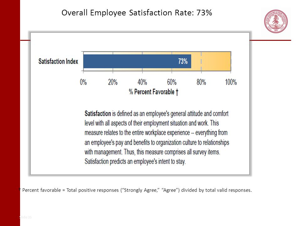 Overall Employee Satisfaction Rate: 73% Percent favorable = Total positive responses (Strongly Agree, Agree) divided by total valid responses. Slide 3