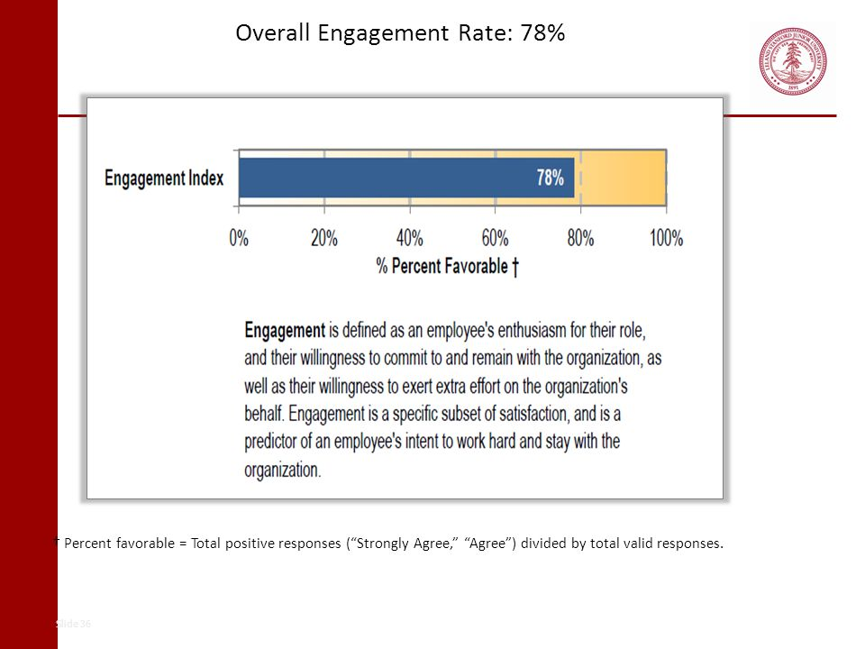 Overall Engagement Rate: 78% Percent favorable = Total positive responses (Strongly Agree, Agree) divided by total valid responses. Slide 36