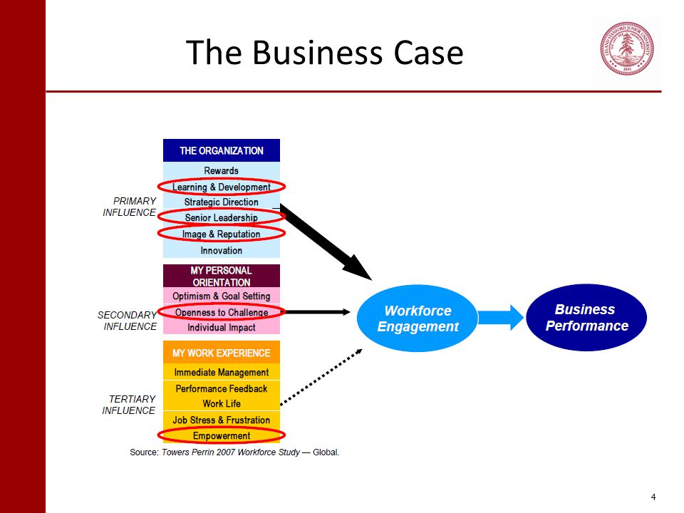 The Business Case 4