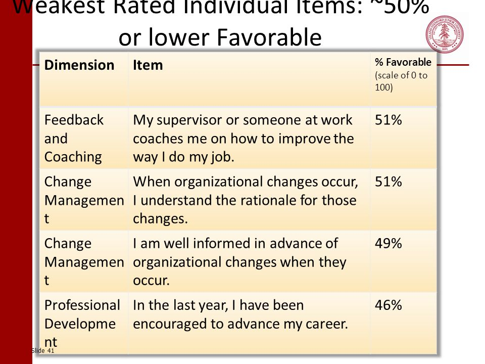 Weakest Rated Individual Items: ~50% or lower Favorable Slide 41