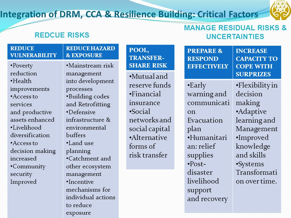 Integration of DRM, CCA & Resilience Building: Critical Factors POOL, TRANSFER- SHARE RISK Mutual and reserve funds Financial insurance Social network