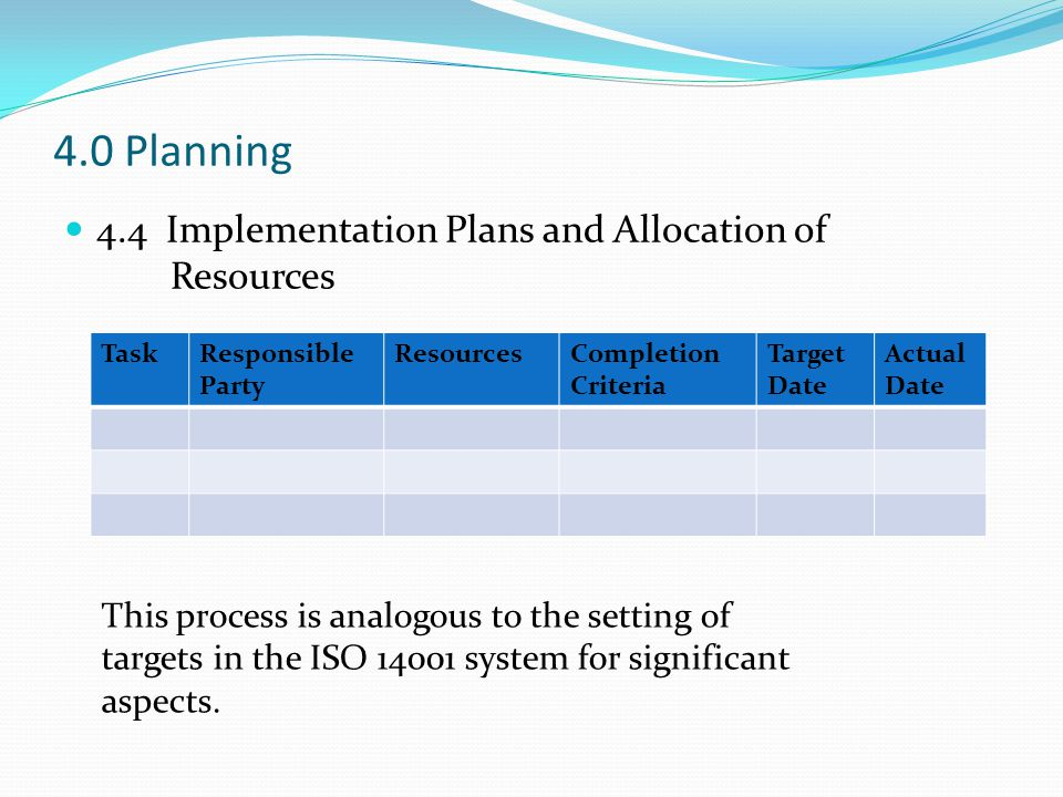 4.0 Planning 4.4 Implementation Plans and Allocation of Resources TaskResponsible Party ResourcesCompletion Criteria Target Date Actual Date This process is analogous to the setting of targets in the ISO 14001 system for significant aspects.