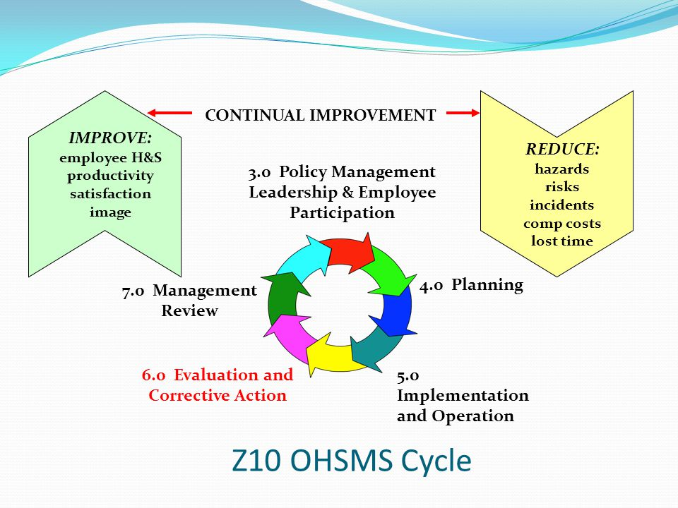 Z10 OHSMS Cycle 3.0 Policy Management Leadership & Employee Participation 4.0 Planning 5.0 Implementation and Operation 6.0 Evaluation and Corrective Action 7.0 Management Review REDUCE: hazards risks incidents comp costs lost time IMPROVE: employee H&S productivity satisfaction image CONTINUAL IMPROVEMENT