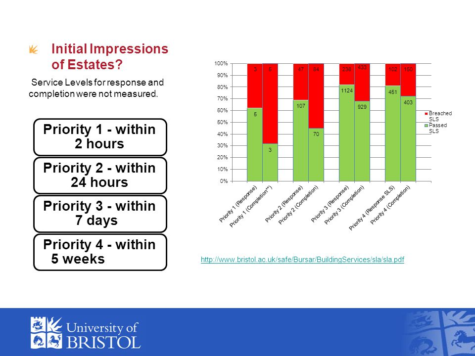 Initial Impressions of Estates? Service Levels for response and completion were not measured. Priority 1 - within 2 hours Priority 2 - within 24 hours