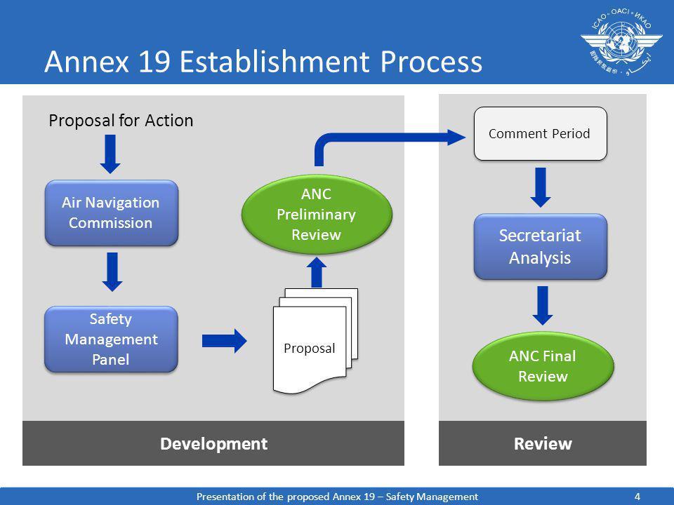 Annex 19 Establishment Process Presentation of the proposed Annex 19 – Safety Management4 Air Navigation Commission Safety Management Panel Proposal f