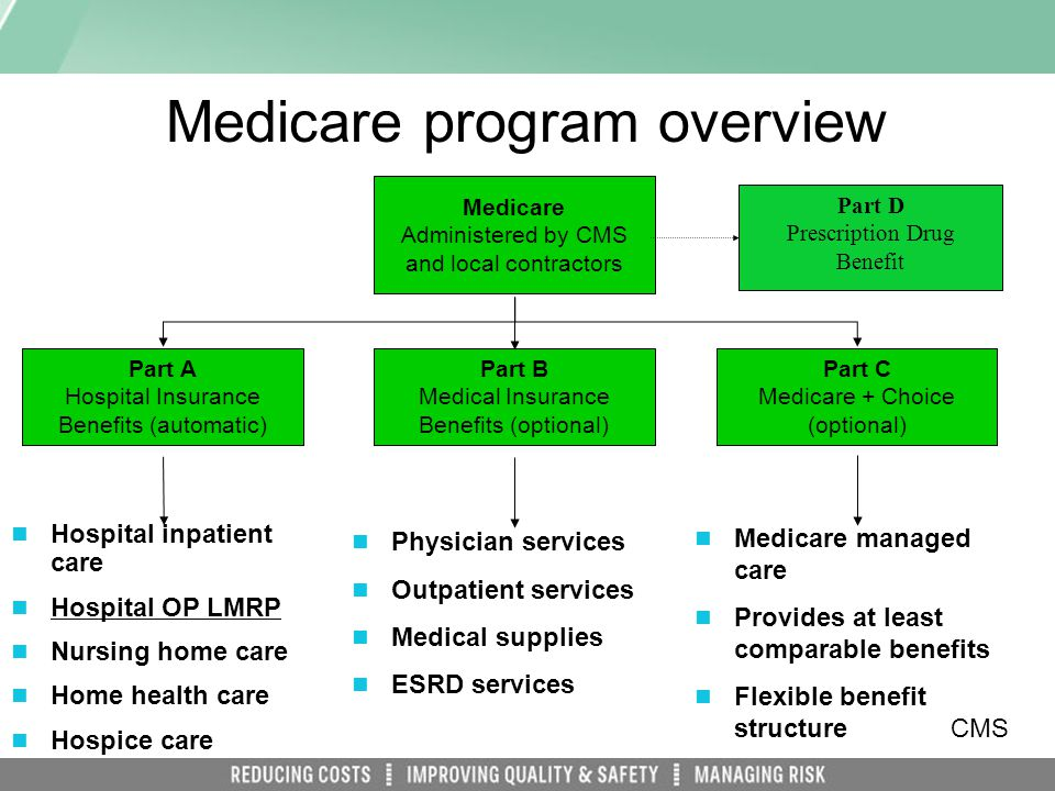 Medicare program overview Part A Hospital Insurance Benefits (automatic) Part B Medical Insurance Benefits (optional) Hospital inpatient care Hospital OP LMRP Nursing home care Home health care Hospice care Physician services Outpatient services Medical supplies ESRD services Medicare Administered by CMS and local contractors Part C Medicare + Choice (optional) Medicare managed care Provides at least comparable benefits Flexible benefit structure CMS Part D Prescription Drug Benefit