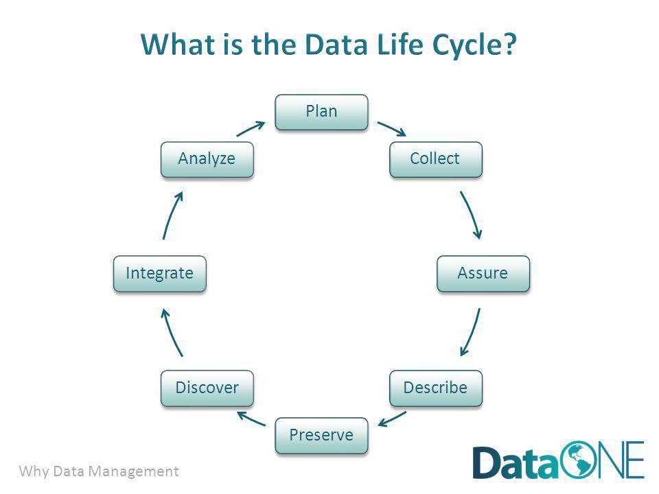 Why Data Management Plan Collect AssureDescribePreserveDiscoverIntegrateAnalyze