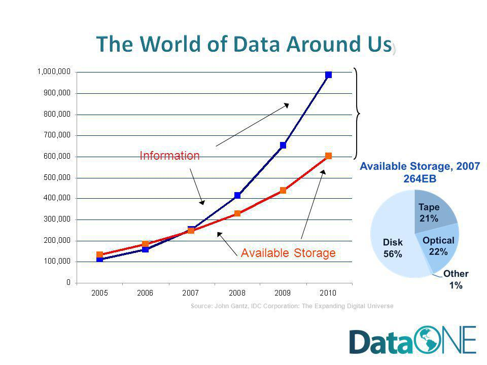 Source: John Gantz, IDC Corporation: The Expanding Digital Universe ) The World of Data Around Us ) Transient information or unfilled demand for storage Information Available Storage Petabytes Worldwide