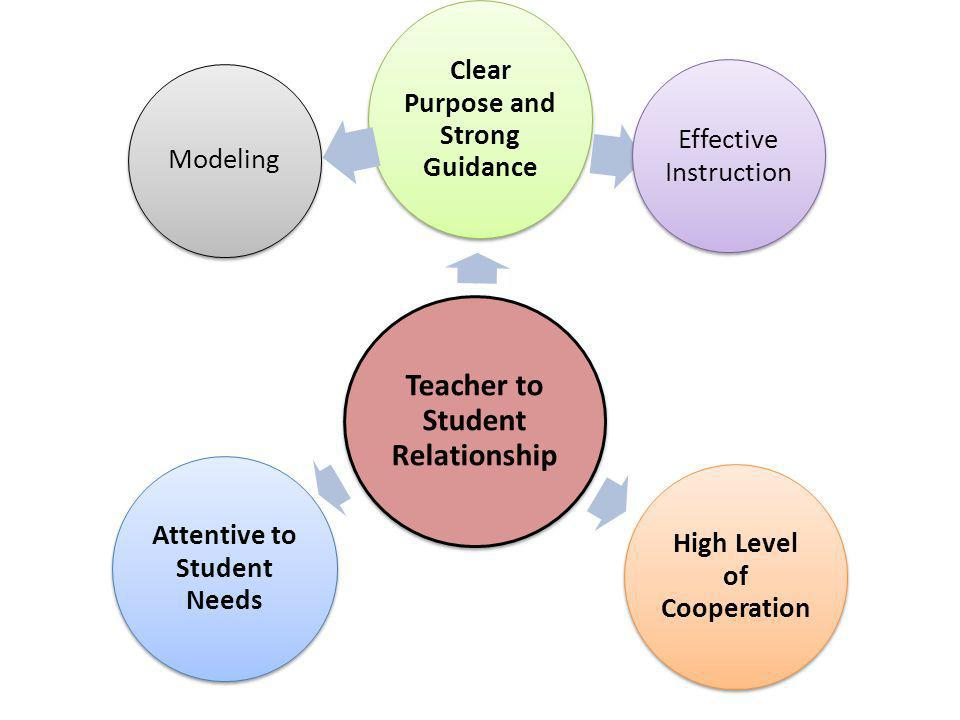 Teacher to Student Relationship Clear Purpose and Strong Guidance Effective Instruction High Level of Cooperation Attentive to Student Needs Modeling