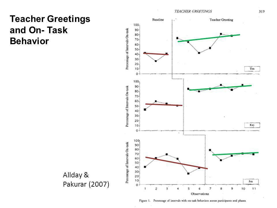 Teacher Greetings and On- Task Behavior Allday & Pakurar (2007)