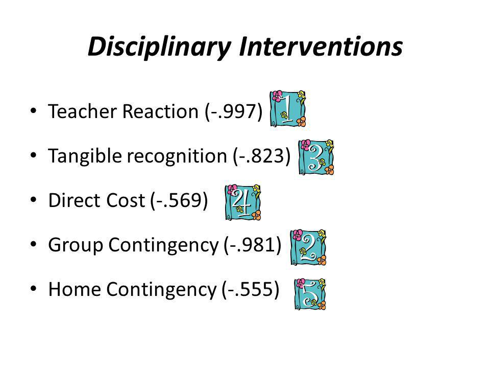 Disciplinary Interventions Teacher Reaction (-.997) Tangible recognition (-.823) Direct Cost (-.569) Group Contingency (-.981) Home Contingency (-.555