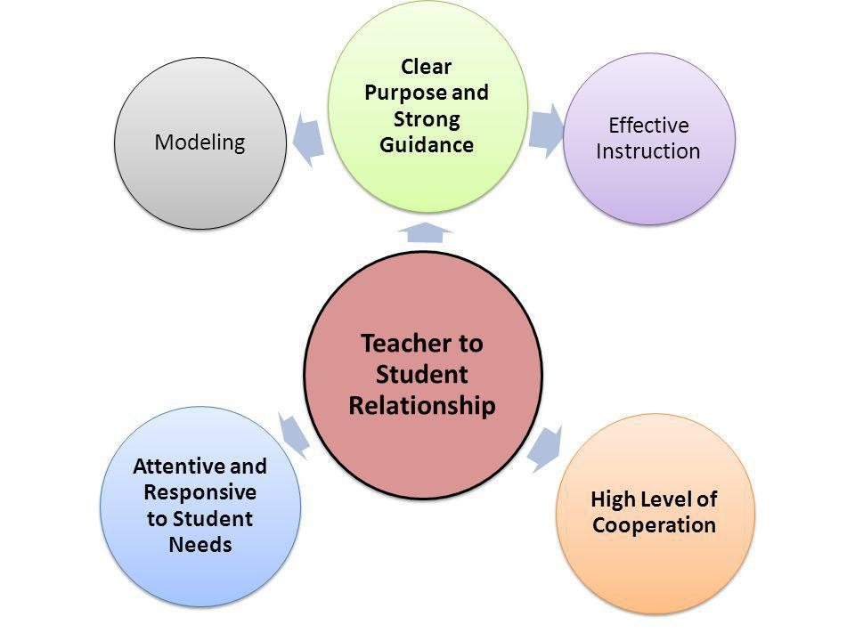 Teacher to Student Relationship Clear Purpose and Strong Guidance Effective Instruction High Level of Cooperation Attentive and Responsive to Student