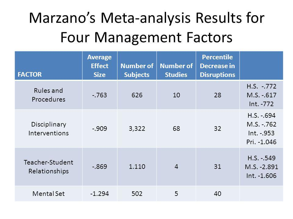 Marzanos Meta-analysis Results for Four Management Factors FACTOR Average Effect Size Number of Subjects Number of Studies Percentile Decrease in Disr