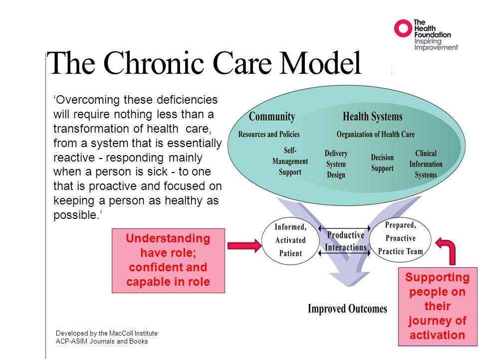 The Chronic Care Model Developed by the MacColl Institute ACP-ASIM Journals and Books 5 Overcoming these deficiencies will require nothing less than a