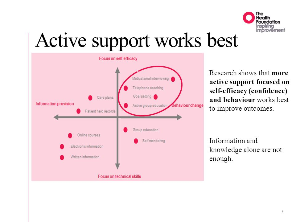 8 Active support works best Source: Prof Judy Hibbard, University of Oregon Approaches that focus on whether people are ready to change work well.