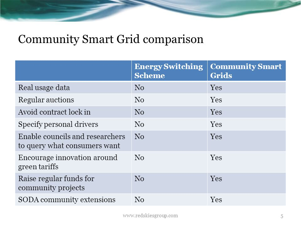 SODA community extensions www.redskiesgroup.com6 Since community smart grids run on SODA, the capacity exists to incorporate SODA extensions including the following.