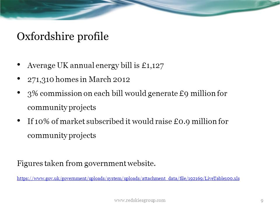 Oxfordshire profile Average UK annual energy bill is £1,127 271,310 homes in March 2012 3% commission on each bill would generate £9 million for commu