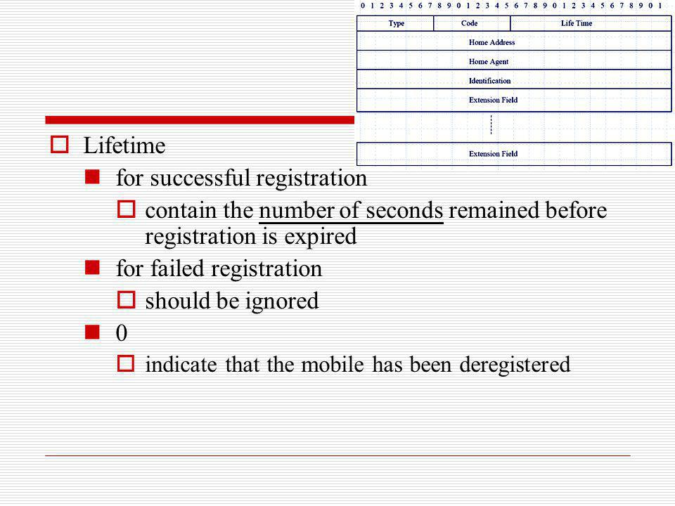 Lifetime for successful registration contain the number of seconds remained before registration is expired for failed registration should be ignored 0