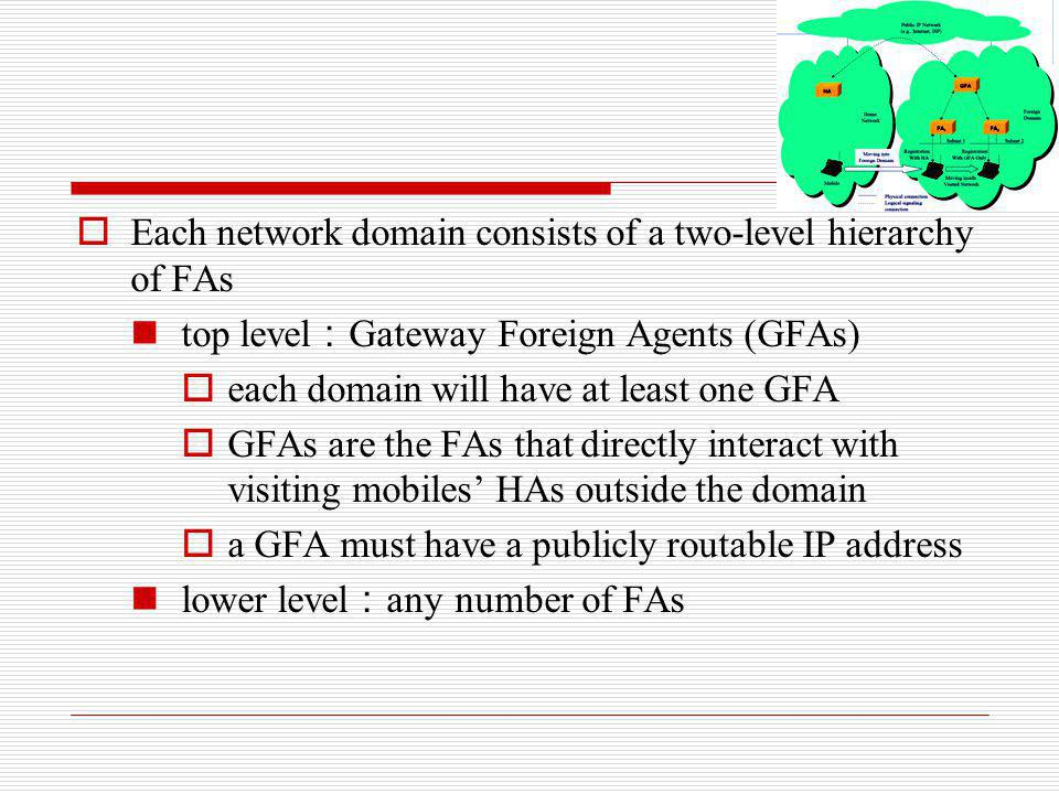 Each network domain consists of a two-level hierarchy of FAs top level Gateway Foreign Agents (GFAs) each domain will have at least one GFA GFAs are t