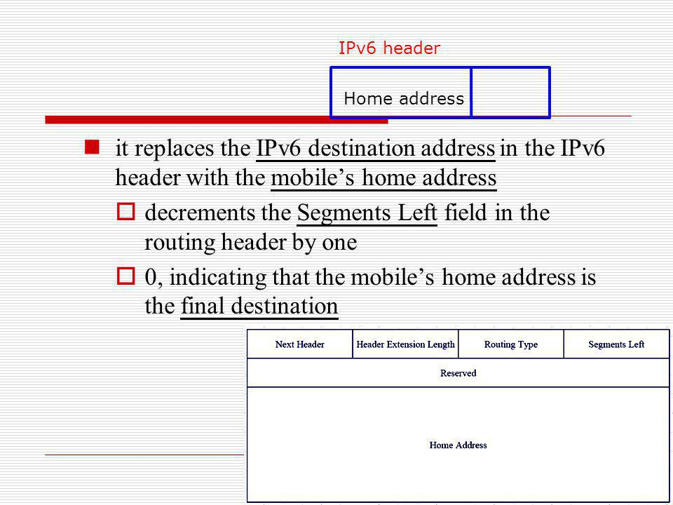 it replaces the IPv6 destination address in the IPv6 header with the mobiles home address decrements the Segments Left field in the routing header by