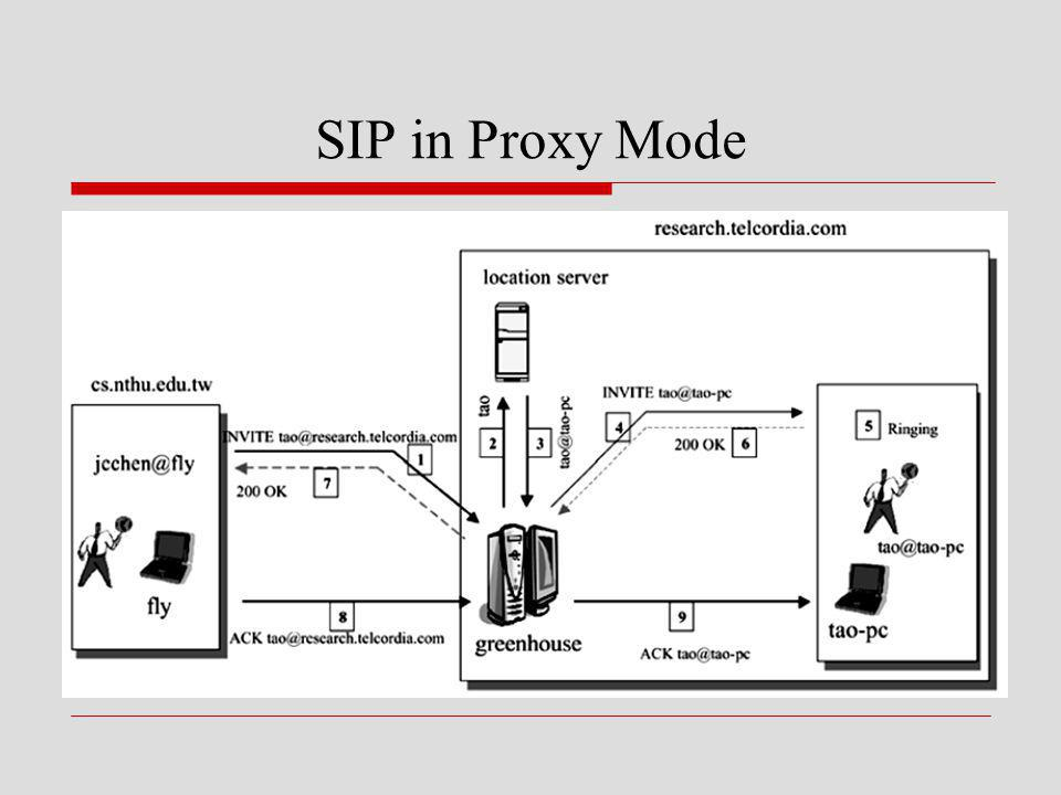 SIP in Proxy Mode
