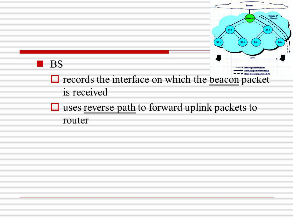 BS records the interface on which the beacon packet is received uses reverse path to forward uplink packets to router