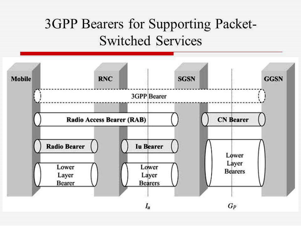 3GPP Bearers for Supporting Packet- Switched Services