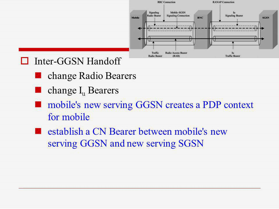 Inter-GGSN Handoff change Radio Bearers change I u Bearers mobile's new serving GGSN creates a PDP context for mobile establish a CN Bearer between mo