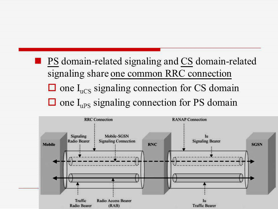 PS domain-related signaling and CS domain-related signaling share one common RRC connection one I uCS signaling connection for CS domain one I uPS sig