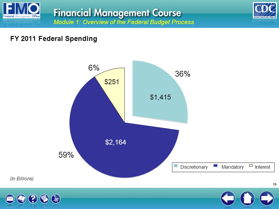 FY 2011 Federal Spending 36% 59% 6% DiscretionaryMandatoryInterest $1,415 $251 $2,164 (In Billions) Module 1: Overview of the Federal Budget Process 1
