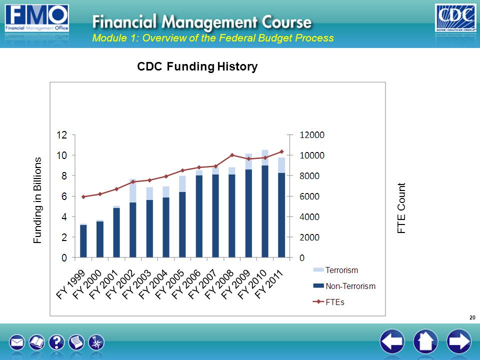 Module 1: Overview of the Federal Budget Process 20 CDC Funding History Funding in Billions FTE Count
