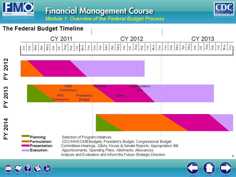 The Federal Budget Timeline Module 1: Overview of the Federal Budget Process FY 2012 FY 2013 FY 2014 Planning: Selection of Program Initiatives Formul