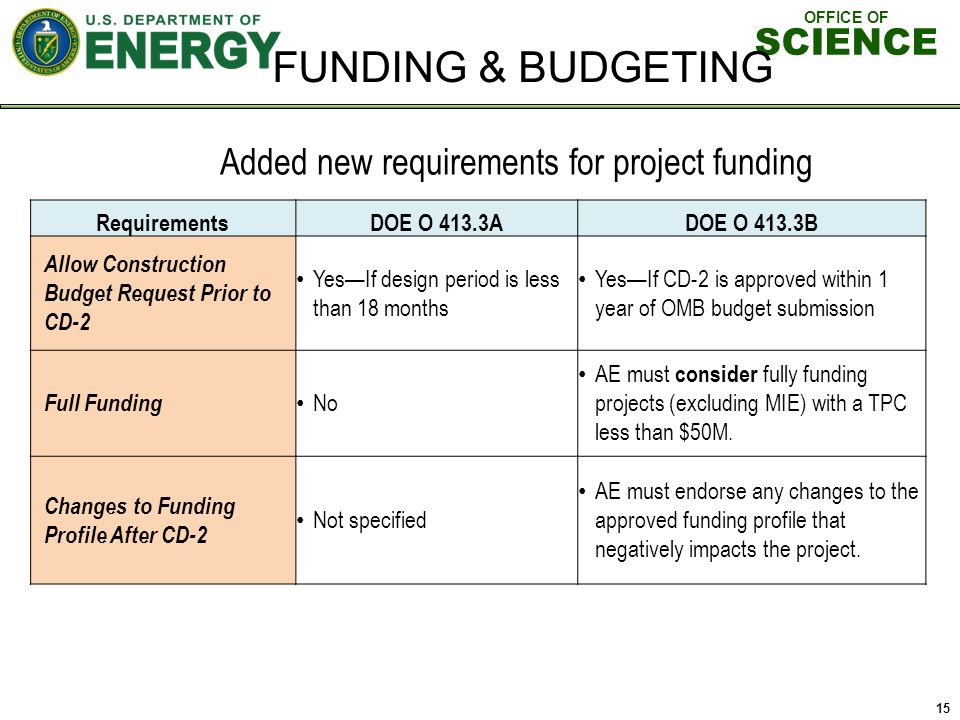 OFFICE OF SCIENCE FUNDING & BUDGETING Added new requirements for project funding RequirementsDOE O 413.3ADOE O 413.3B Allow Construction Budget Request Prior to CD-2 YesIf design period is less than 18 months YesIf CD-2 is approved within 1 year of OMB budget submission Full Funding No AE must consider fully funding projects (excluding MIE) with a TPC less than $50M.