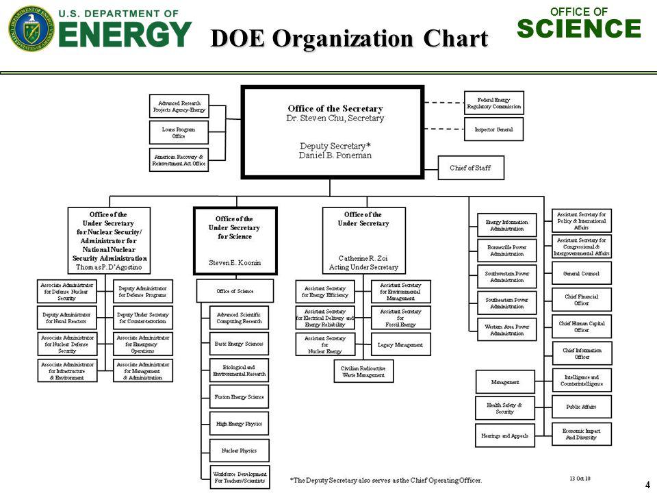 OFFICE OF SCIENCE 4 DOE Organization Chart